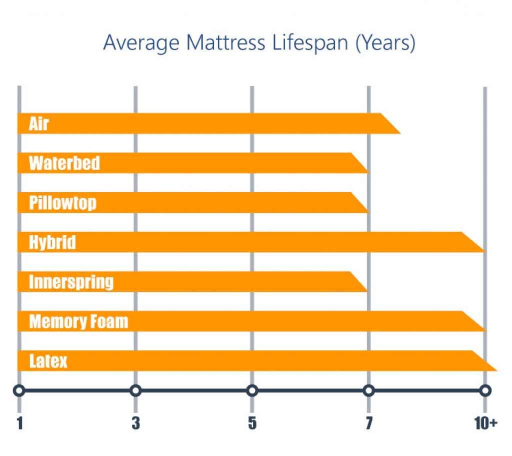 Mattress life span